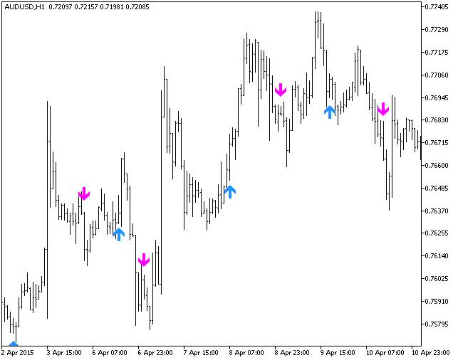 图例.1. Laguerre_ADXSign 指标