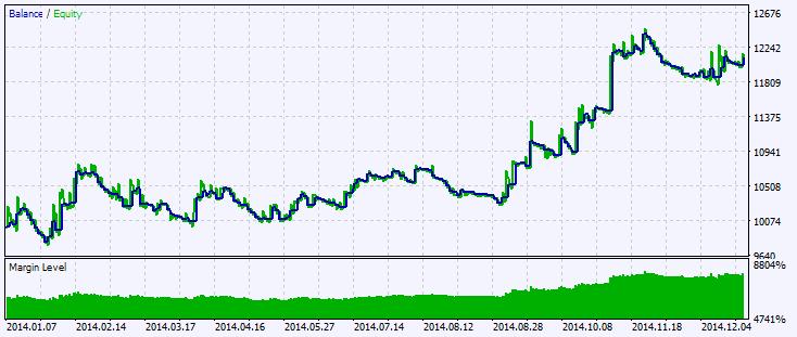 Fig.2. Gráfico de resultados de simulación