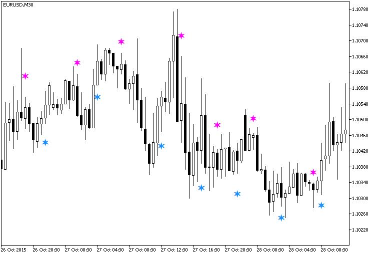 Fig. 1. Indicador JFatlCandleSign