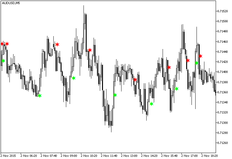 Fig.1. The TriXCandleSign indicator