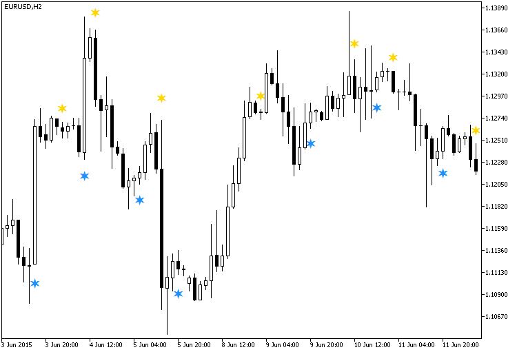 Fig.1. O indicador OsMACandleSign