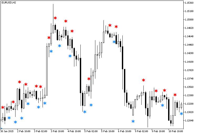 图例.1. MomentumCandleSign 指标
