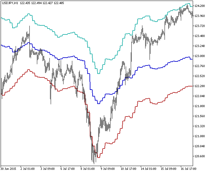 Fig.1. The FP_HTF indicator