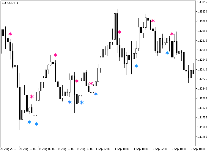 Fig.1. The JMACandleSign indicator