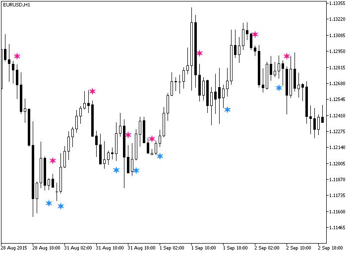 Рис.1. Индикатор JMACandleSign