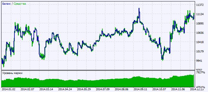 Рис.2. График результатов тестирования
