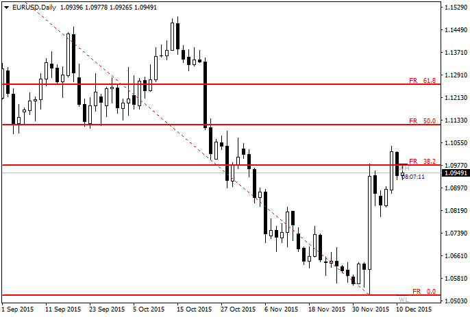 Fibo Retracement