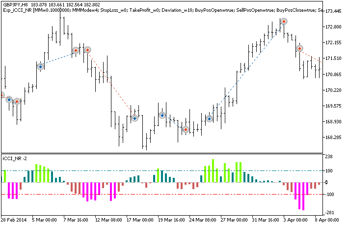 Fig. 1. Trade examples on the chart