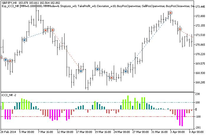 图 1. 图表上的交易实例