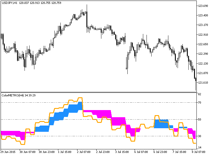 図1. インディケータ ColorMETRO_DeMarker_HTF