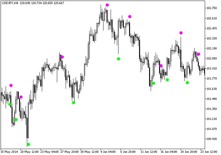 Figura 1. O indicador METRO_Sign