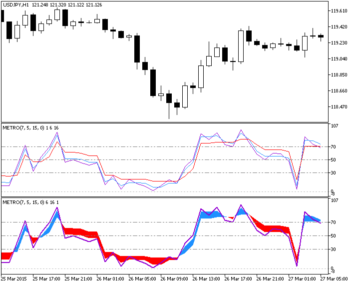 Figure 1. The ColorMETRO_WPR indicator