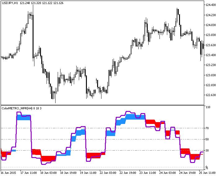 图 1. ColorMETRO_WPR_HTF 指标