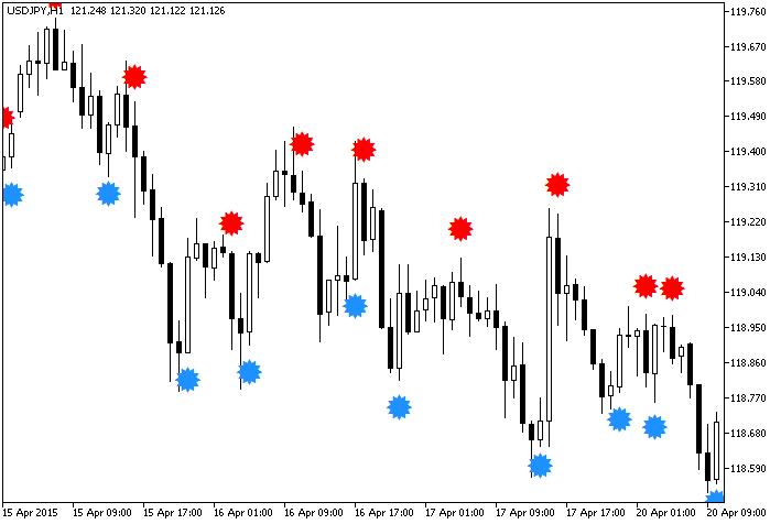 Figura 1. O indicador METRO_WPR_Sign