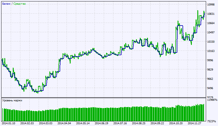 Fig. 2. Gráfico de resultados de simulación