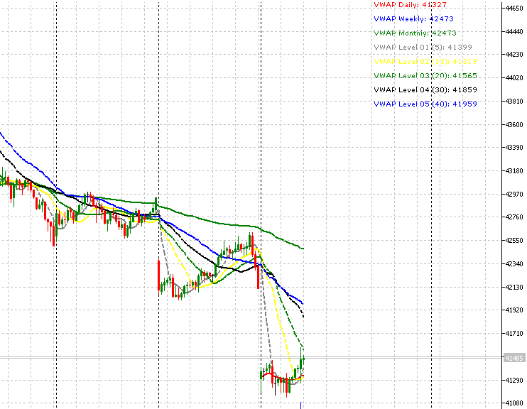 Free download of the 'VWAP - Volume Weighted Average Price