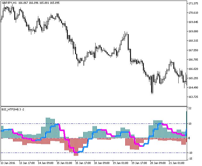 Рис.1. Индикатор BSI_HTF