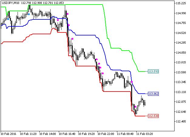 Figura 1. O indicador Price_Channel_Central