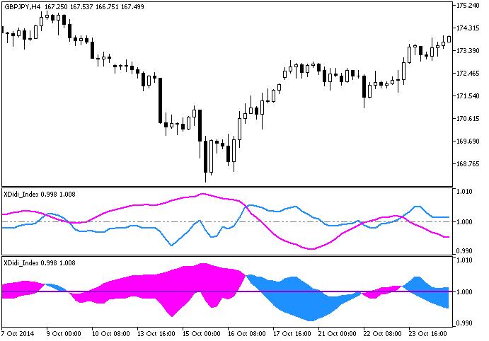 Figure 1. The XDidi_Index and XDidi_Index_Cloud indicators