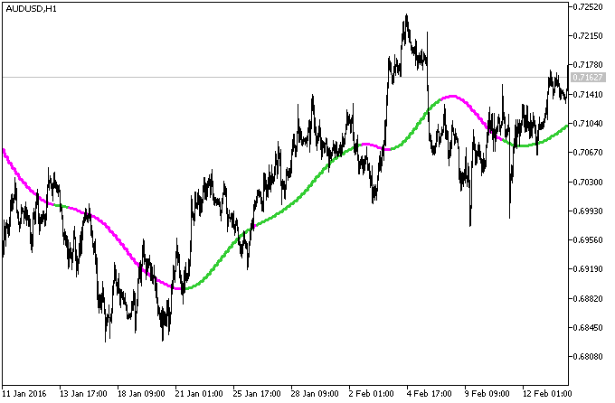 Fig.1. The ForexLine_HTF indicator