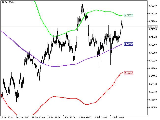 图1. XMA_BBx3_HTF 指标
