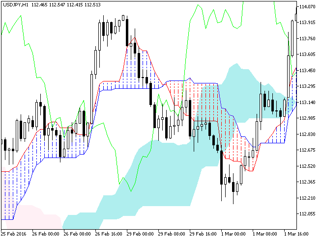 Fig.1. The Ichimoku indicator