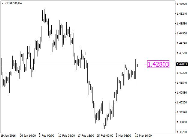 Рис.1. Индикатор Price