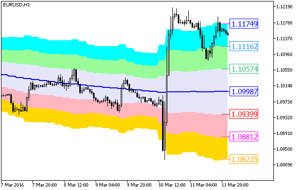 Fig.1. The XMA_KLx7_Cloud_HTF indicator