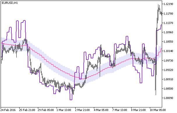 Fig.1. The WPR_Chart_HTF indicator