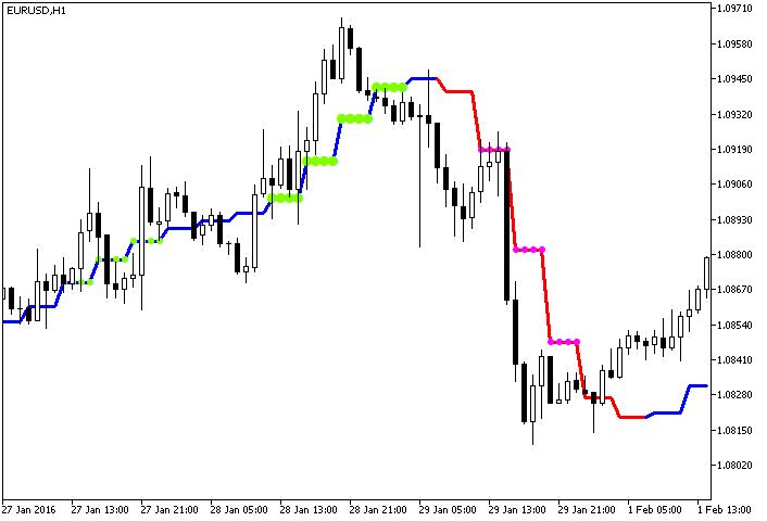 图1. ColorJ2JMAStDev_HTF 指标