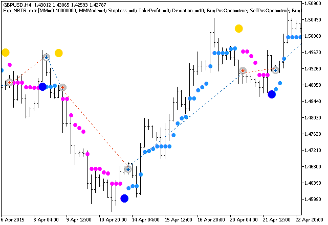 Fig. 1. Examples of trades on the chart