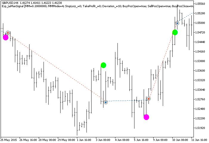 图 1. 在图表上交易的实例