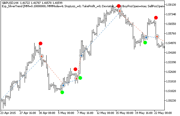 Fig. 1. Exemplos de negociações no gráfico