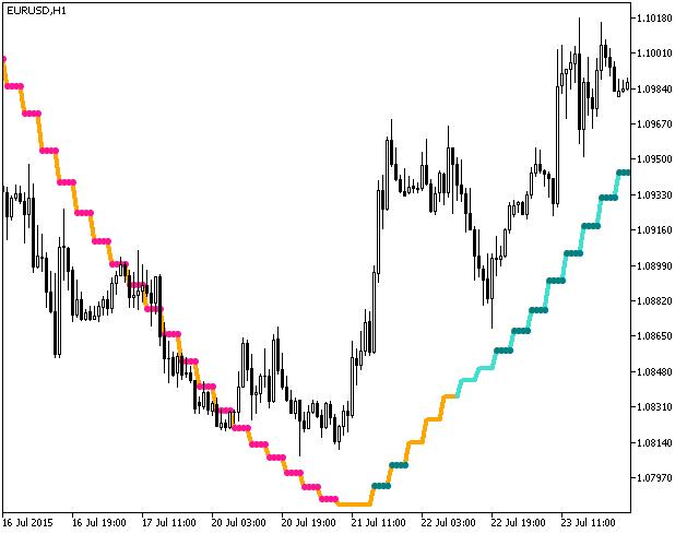 Fig.1. The KalmanFilter_StDev_HTF indicator