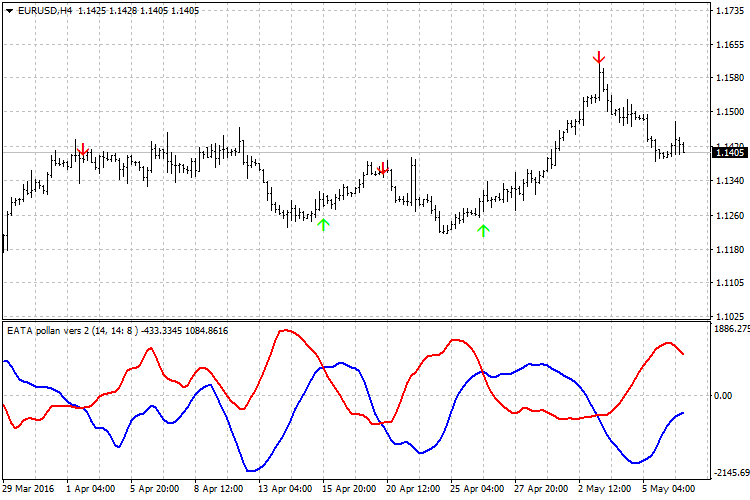 Indicator EATA
