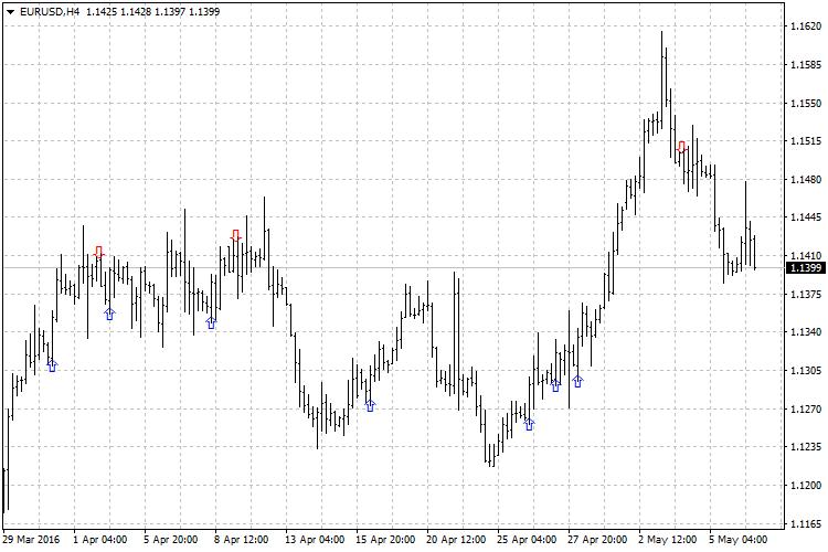 Indicator Engulfing