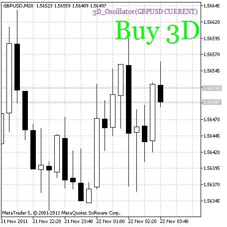 图例.2. 3D_Oscillator. 买信号