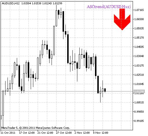 ASCtrend_HTF_Signal. Short position alert