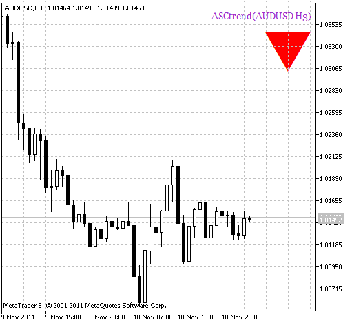 ASCtrend_HTF_Signal. Trend continuation signal