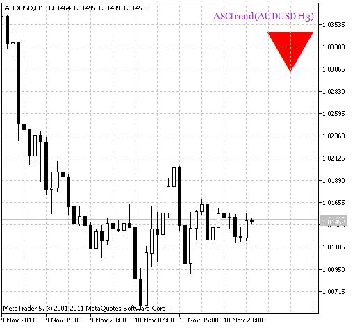 Рис.1 Индикатор ASCtrend_HTF_Signal Сигнал продолжения тренда