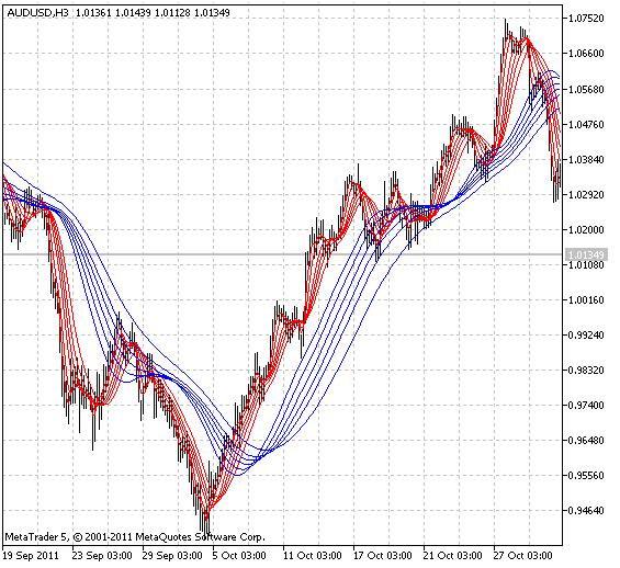 Индикатор Guppy Multiple Moving Average (GMMA)