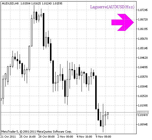 Рис.1 Индикатор Laguerre_HTF_Signal Сигнал продолжения тренда