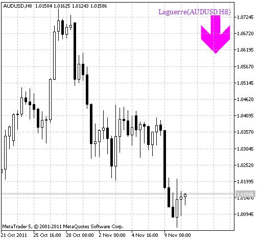 Рис.2 Индикатор Laguerre_HTF_Signal Сигнал для совершения сделки