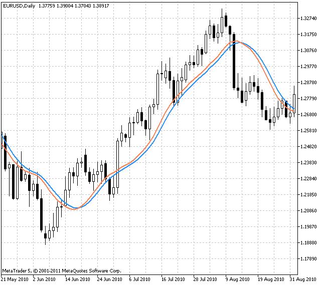 Индикатор Linear RegSlope V2