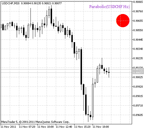 Parabolic_HTF_Signal. Trend continuation signal