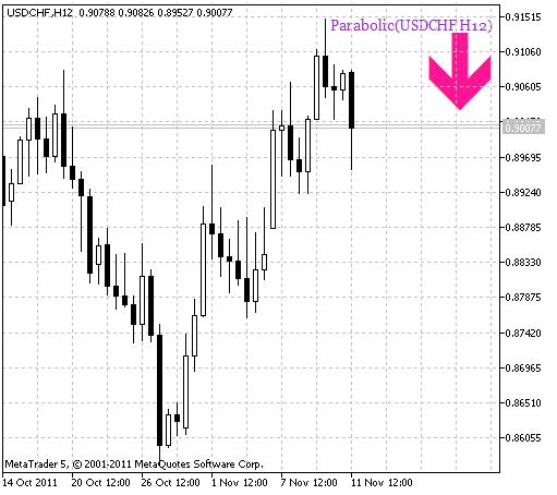 Parabolic_HTF_Signal. Señal de entrada en el mercado