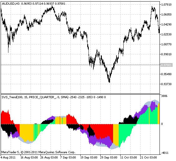 图例.1 SVS_Trend 指标