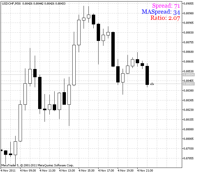 Рис.1 Индикатор SpreadInfo