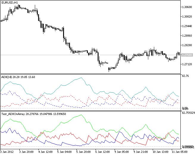 Example of use of CADXOnArray class