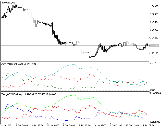 Example of use of CADXWOnArray class